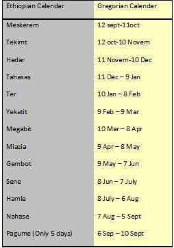 Equivalencia entre los meses de los calendarios Gregoriano y Juliano.